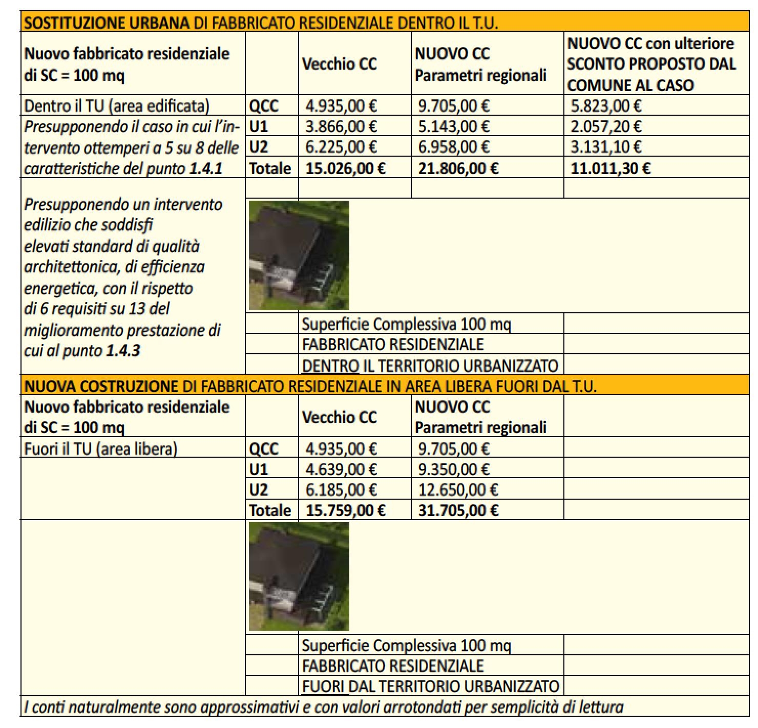 tabella-esempio-contributo-costruzione.png